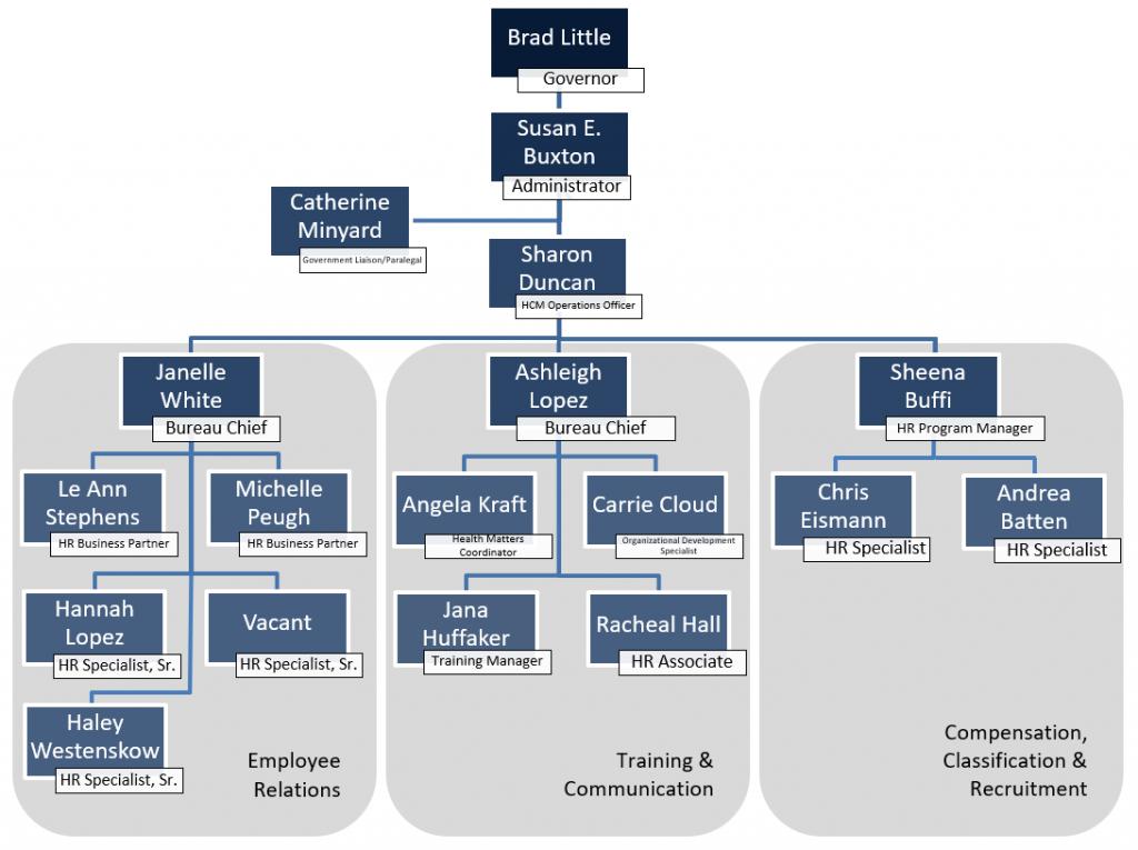 DHR organization chart